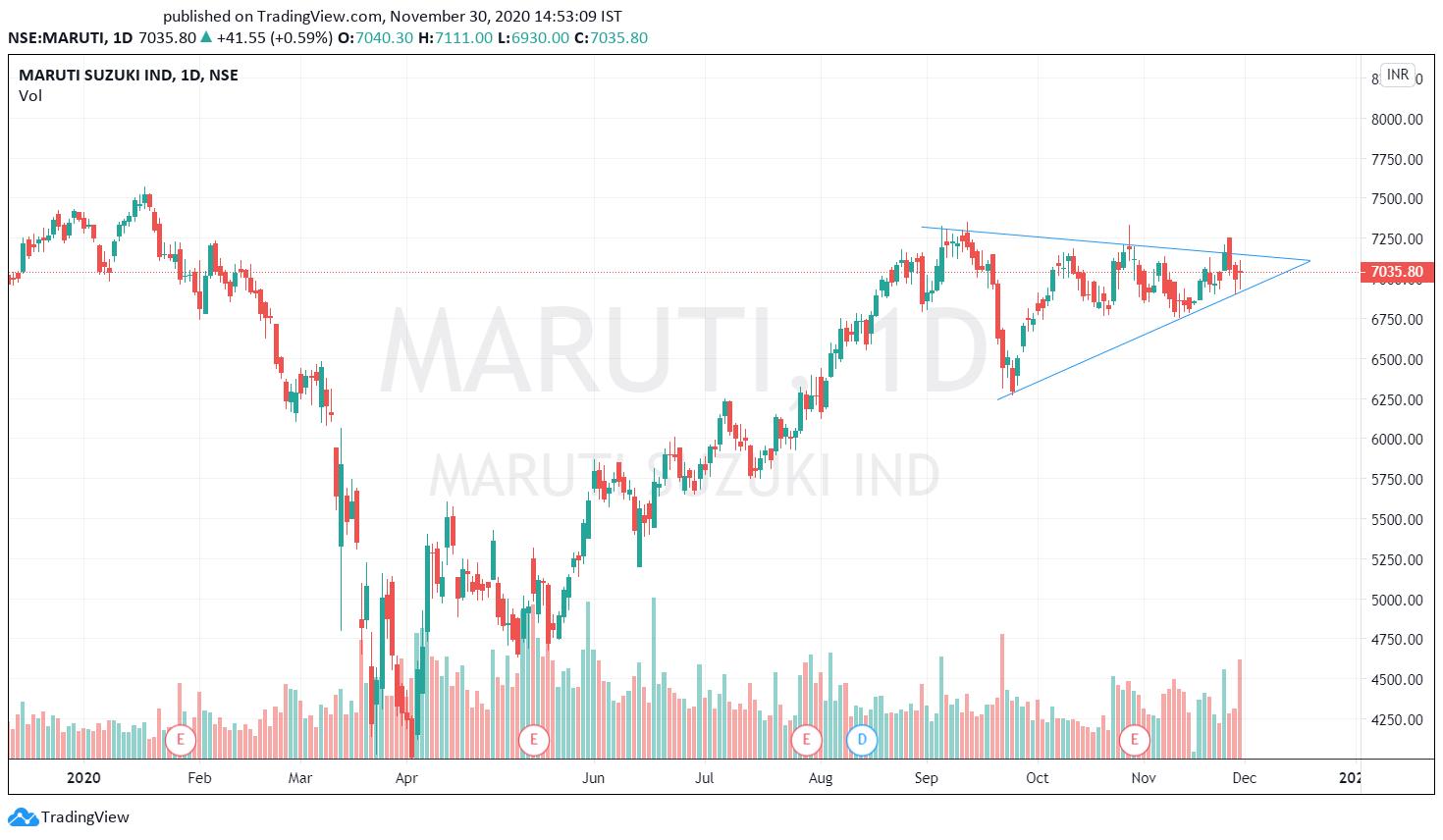 Maruti - Copy
